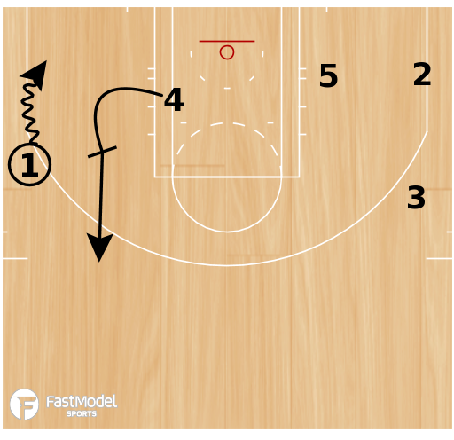 Basketball Play - Backscreen Action