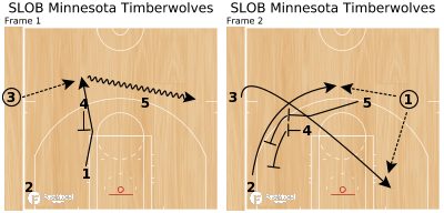 Basketball Play - SLOB Minnesota Timberwolves