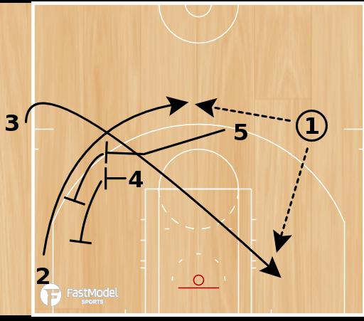 Basketball Play - SLOB Minnesota Timberwolves