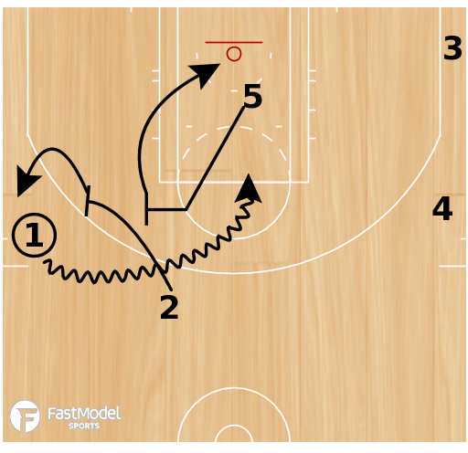 Basketball Play - Play of the Day 11-28-2011: 1 Double Fade