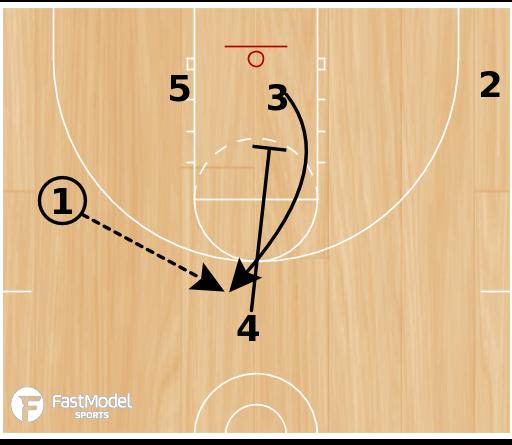 Basketball Play - Through