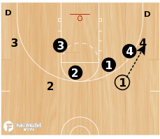 Basketball Play - 3FTC 6 on 4 Shell Drill