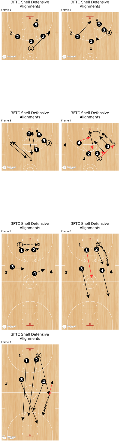 Basketball Play - 3FTC Shell Defensive Alignments