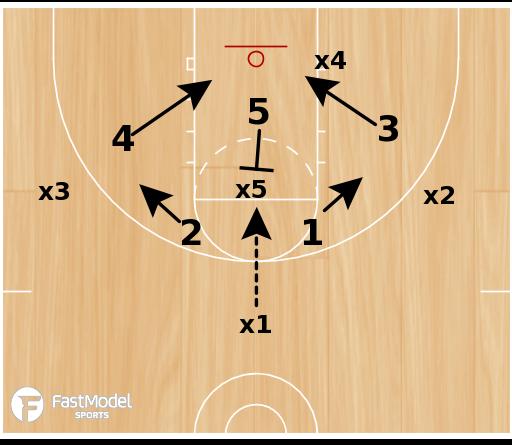 Basketball Play - BCAM - Rob Murphy 2-3 Zone Principles