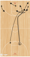 Basketball Play - BCAM - Jim Jabir Phoenix Dribble At
