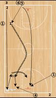 Basketball Play - BCAM - Jim Jabir 3 Man Continuous Fastbreak Drill