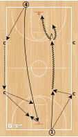 Basketball Play - BCAM - Jim Jabir Transition Drill