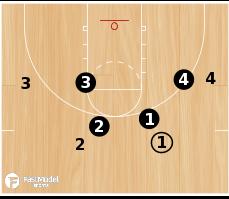 Basketball Play - 3FTC Man Down Defense