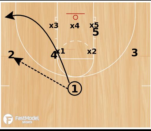 Basketball Play - 3FTC Zone Set #4