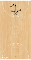 Basketball Play - Fast Break - Transition Offense Drill