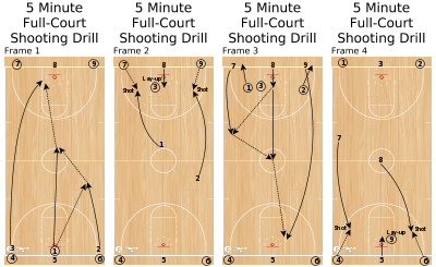 Basketball Play - 5 Minute Full-Court Shooting Drill