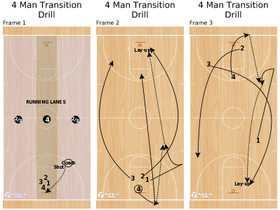 Basketball Play - 4 Man Transition Drill