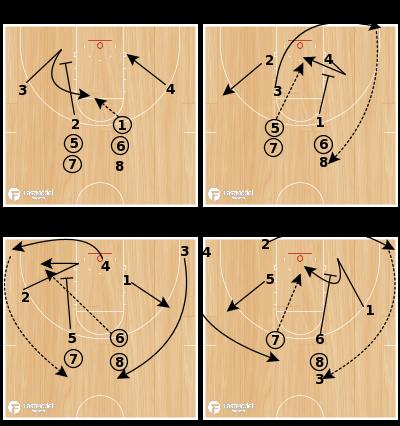 Basketball Play - 4 Corner Shooting