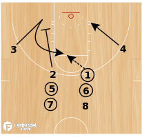 Basketball Play - 4 Corner Shooting