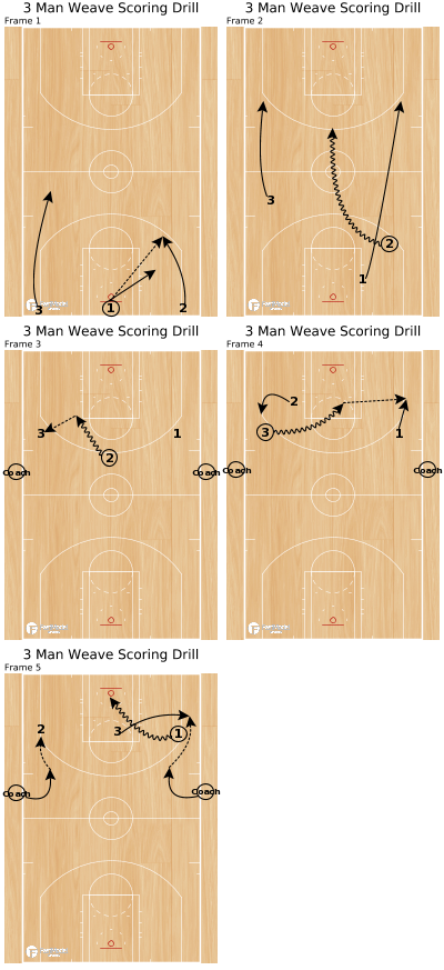 Basketball Play - 3 Man Weave Scoring Drill