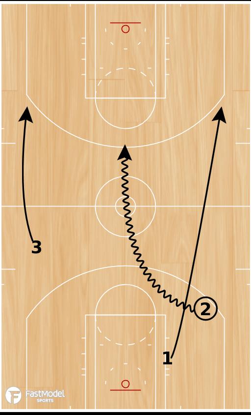 Basketball Play - 3 Man Weave Scoring Drill