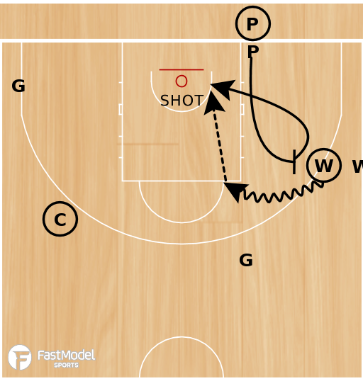 Basketball Play - 3 Line Pick and Roll Drill