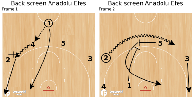 Basketball Play - Back screen Anadolu Efes