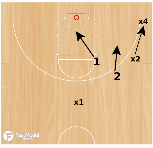 Basketball Play - BCAM - Matt Bollant Buzz Defensive Principles Guards & Wings