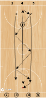 Basketball Play - BCAM - Chris Holtmann - Hawk Transition