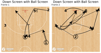 Basketball Play - Down Screen with Ball Screen