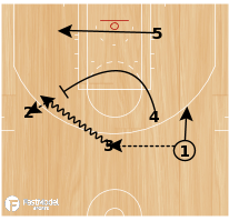 Basketball Play - Hand Off with Back Screen