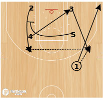 Basketball Play - Pin Down with Counter