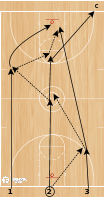 Basketball Play - LA Lakers 3 Man Passing (Conditioning Fast Break and Passing Drill)