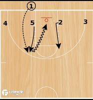 Basketball Play - Kansas 1-4 Low BLOB Options