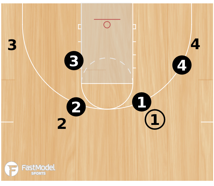 Basketball Play - 3FTC Paint Game