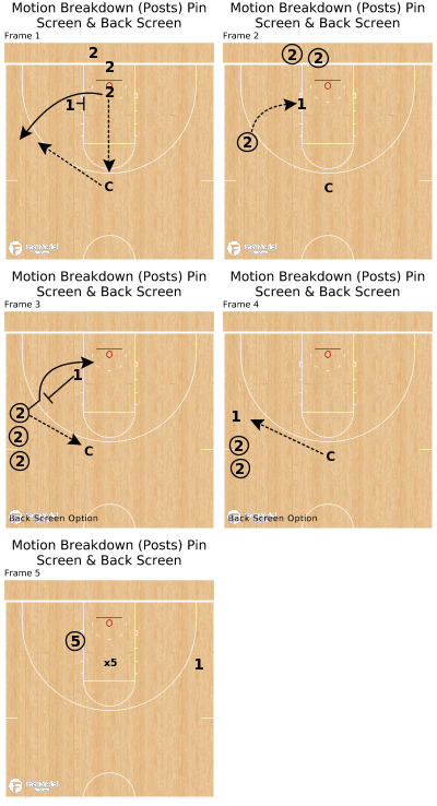 Basketball Play - Motion Breakdown (Posts) Pin Screen & Back Screen