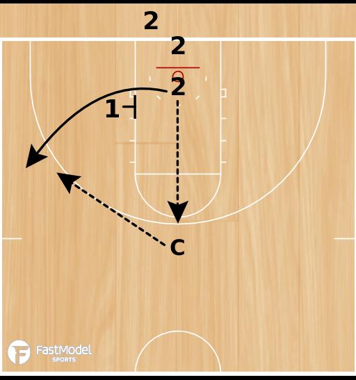 Basketball Play - Motion Breakdown (Posts) Pin Screen & Back Screen