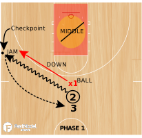 Basketball Play - Sideline Push