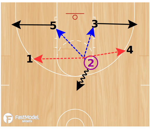 Basketball Play - Pick and Pick Offense