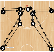 Basketball Play - Southern Shooting Drills #2