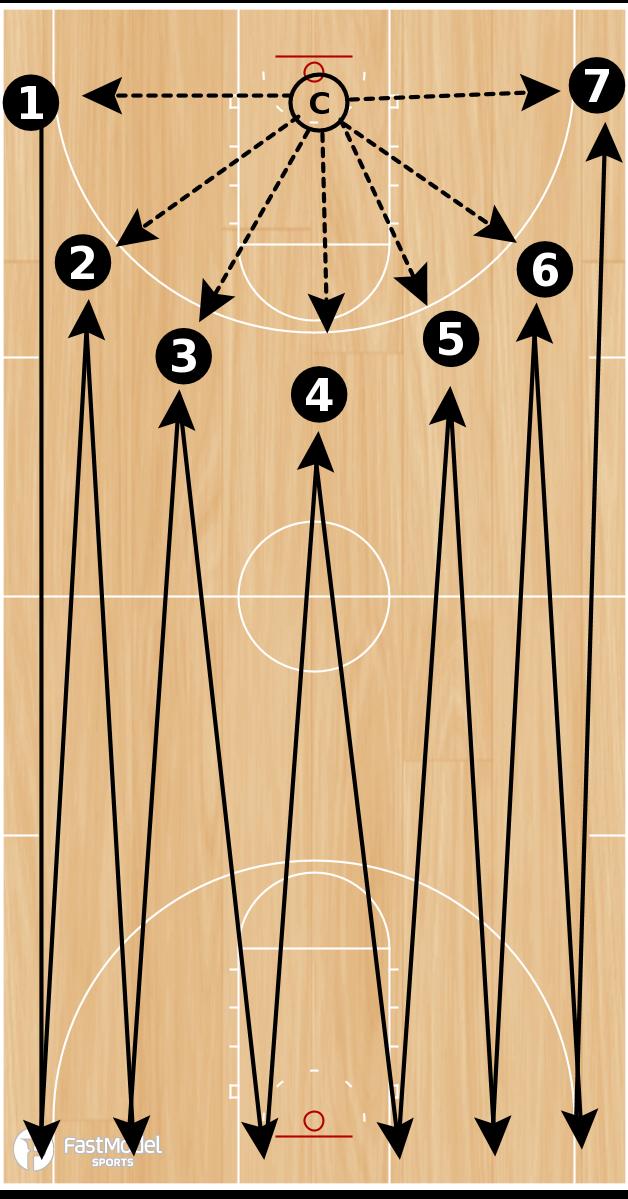 Basketball Play - Southern Shooting Drill #3