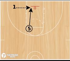 Basketball Play - 5 game like shots for post players