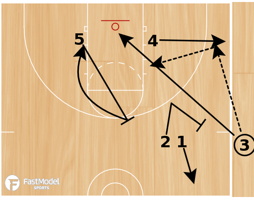 Basketball Play - Sideline Staggered Set Series