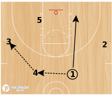 Basketball Play - Chin 15 Punch