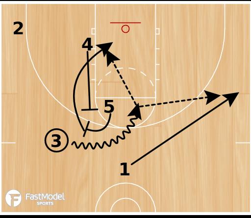 Basketball Play - Box Overload