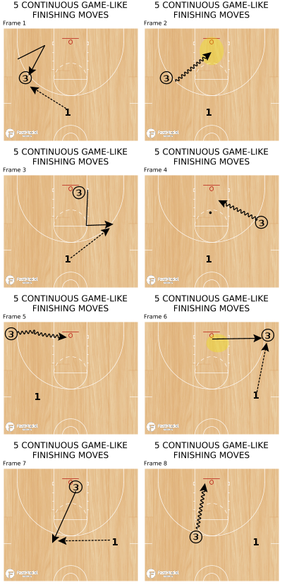 Basketball Play - 5 CONTINUOUS GAME-LIKE FINISHING MOVES