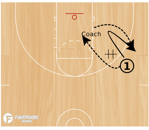 Basketball Play - Post Feed to Pick and Roll
