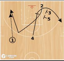 Basketball Play - Chicago Bulls: Hawk Slip ISO