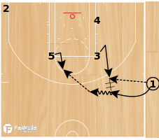 Basketball Play - Cleveland Cavaliers ATO: SLOB - Back DHO Quick 3