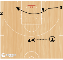 Basketball Play - Chicago Bulls: Flex UCLA Middle PnR