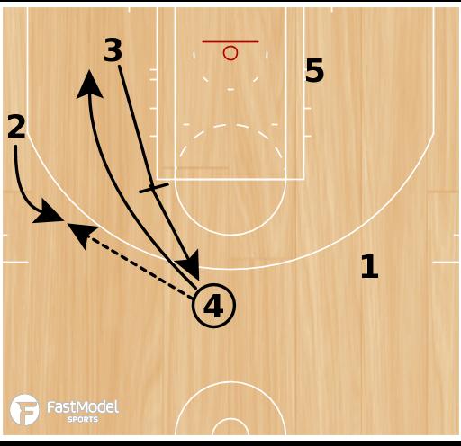 Basketball Play - Chicago Bulls: Flex UCLA Middle PnR