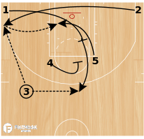 Basketball Play - Golden State: Horns STS