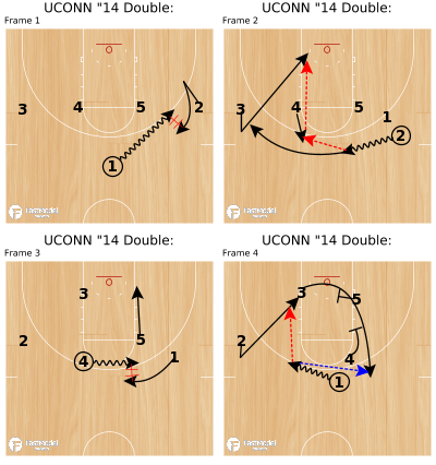 "Basketball Play - UCONN ""14 Double:"