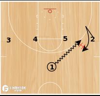 """Basketball Play - UCONN """"14 Double:"""