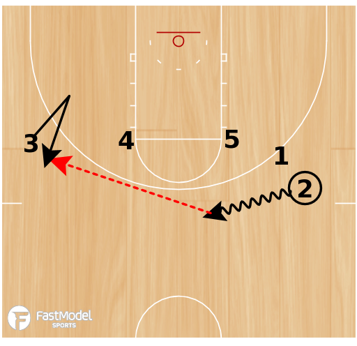 "Basketball Play - UCONN ""14 Double Through"""